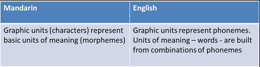 Mandarin and English