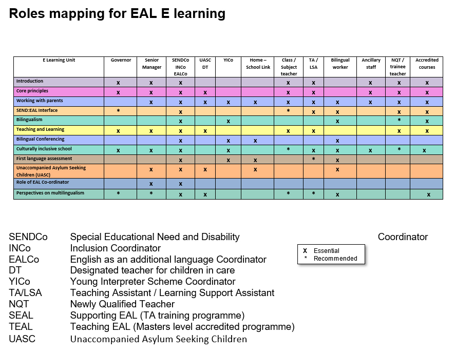 All E Learning